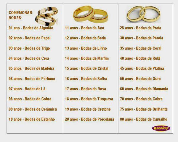 lista comemoração de bodas